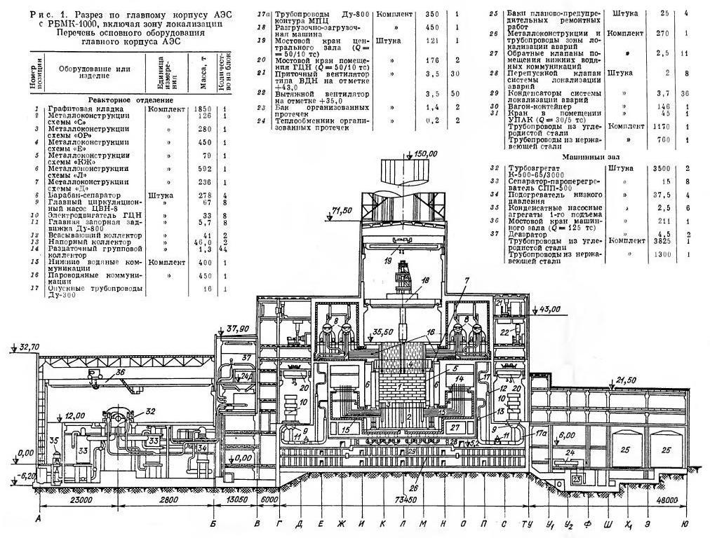 Разрез по главному корпусу АЭС